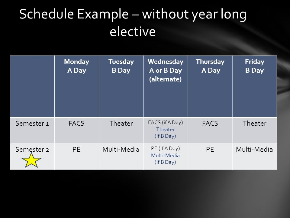 Schedule Example – without year long elective Monday A Day Tuesday B Day Wednesday A or B Day (alternate) Thursday A Day Friday B Day Semester 1FACSTh