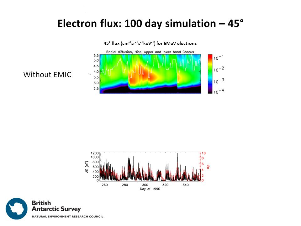 Electron flux: 100 day simulation – 45° 45° flux (cm -2 sr -1 s -1 keV -1 ) for 6MeV electrons With EMIC Without EMIC