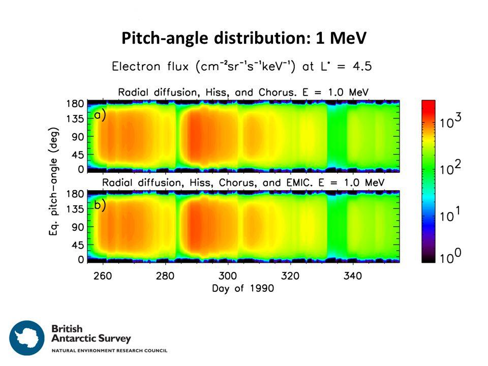 Pitch-angle distribution: 1 MeV