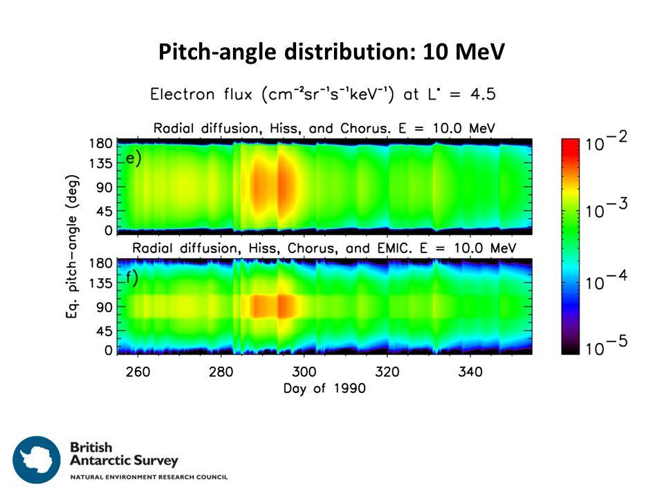 Pitch-angle distribution: 10 MeV