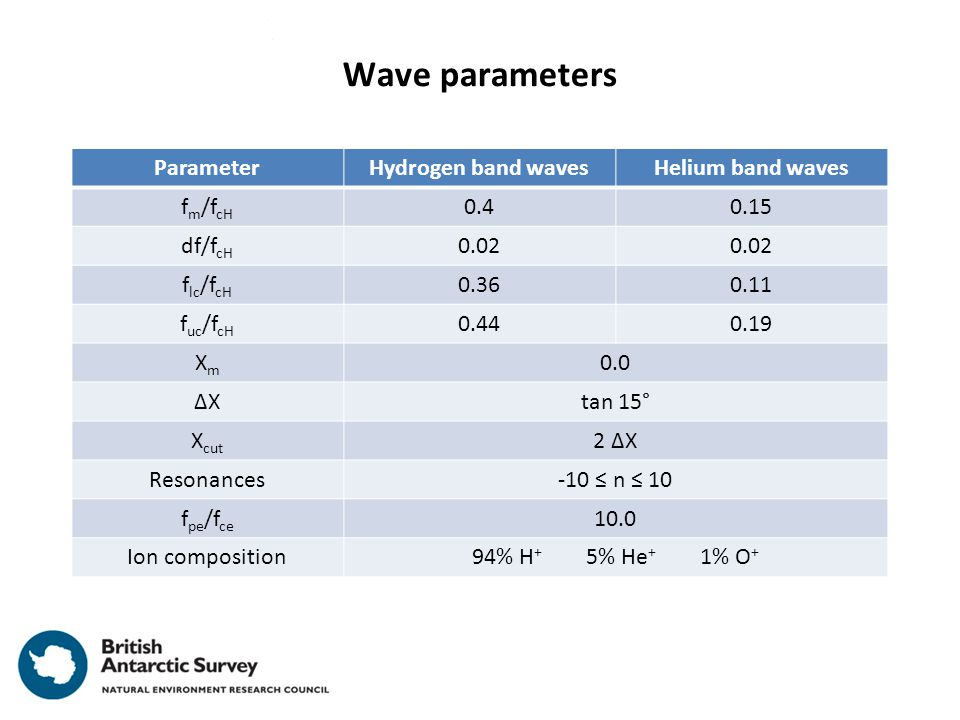 Wave parameters ParameterHydrogen band wavesHelium band waves f m /f cH 0.40.15 df/f cH 0.02 f lc /f cH 0.360.11 f uc /f cH 0.440.19 XmXm 0.0 ΔXΔXtan 15° X cut 2 ΔX Resonances-10 ≤ n ≤ 10 f pe /f ce 10.0 Ion composition94% H + 5% He + 1% O +