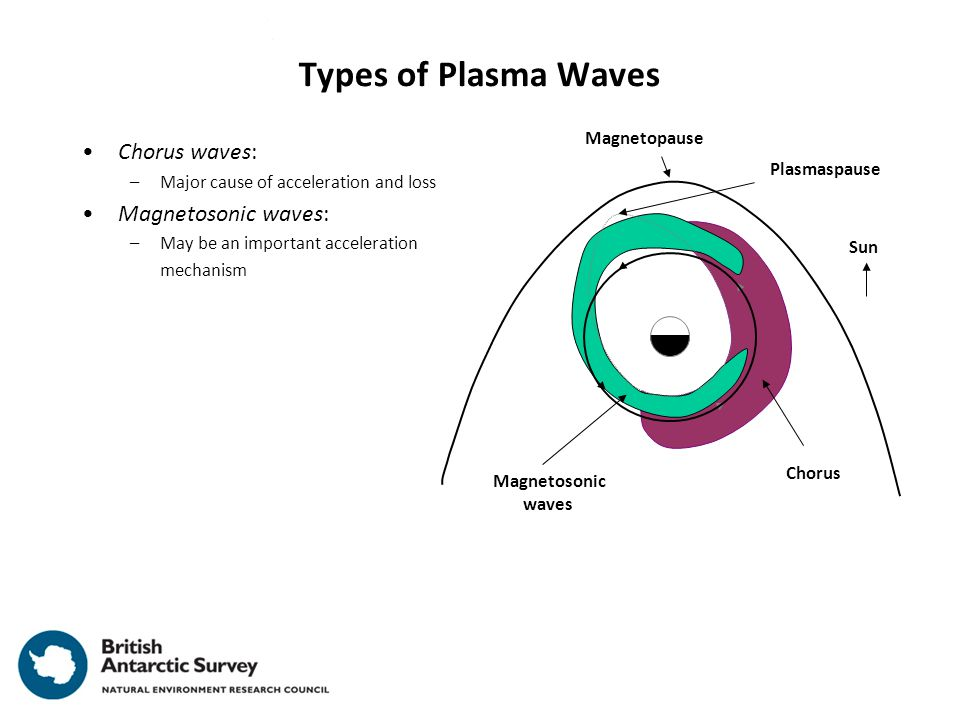 Types of Plasma Waves Chorus waves: –Major cause of acceleration and loss Magnetosonic waves: –May be an important acceleration mechanism Chorus Sun Magnetosonic waves Magnetopause Plasmaspause