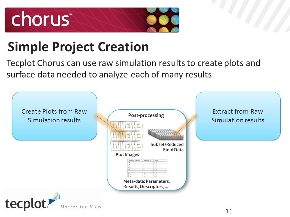 11 Simple Project Creation Tecplot Chorus can use raw simulation results to create plots and surface data needed to analyze each of many results Create Plots from Raw Simulation results Extract from Raw Simulation results