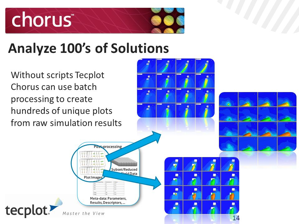 14 Analyze 100's of Solutions Without scripts Tecplot Chorus can use batch processing to create hundreds of unique plots from raw simulation results