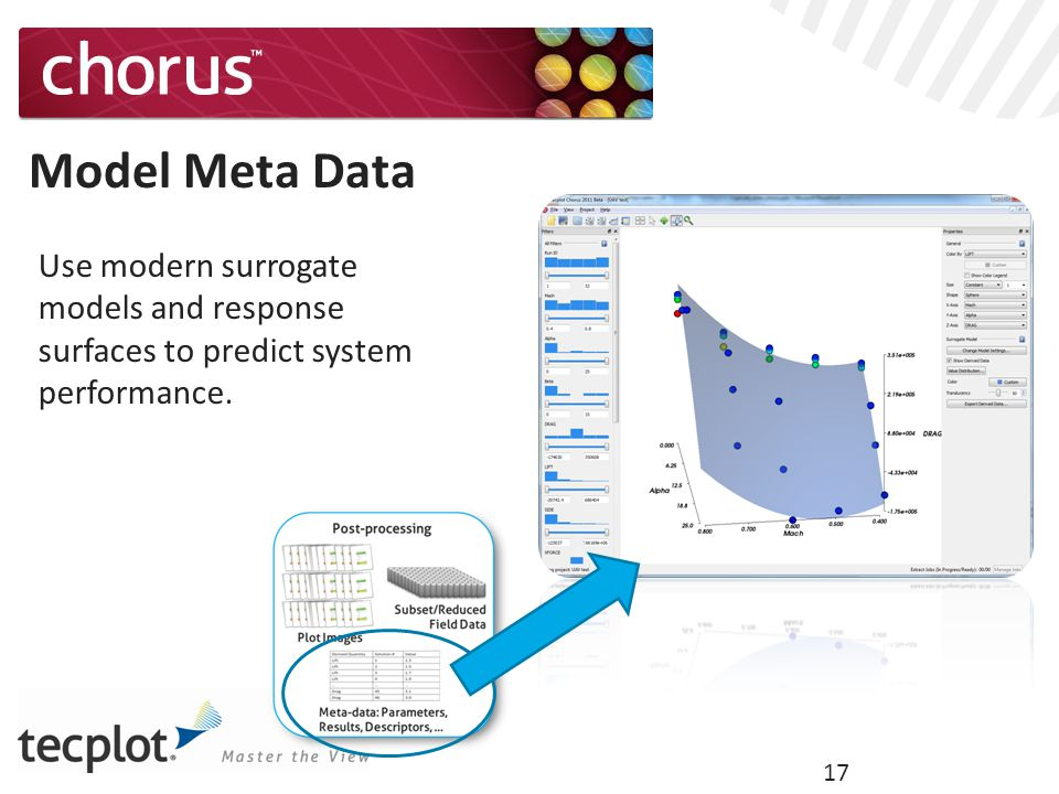 17 Model Meta Data Use modern surrogate models and response surfaces to predict system performance.