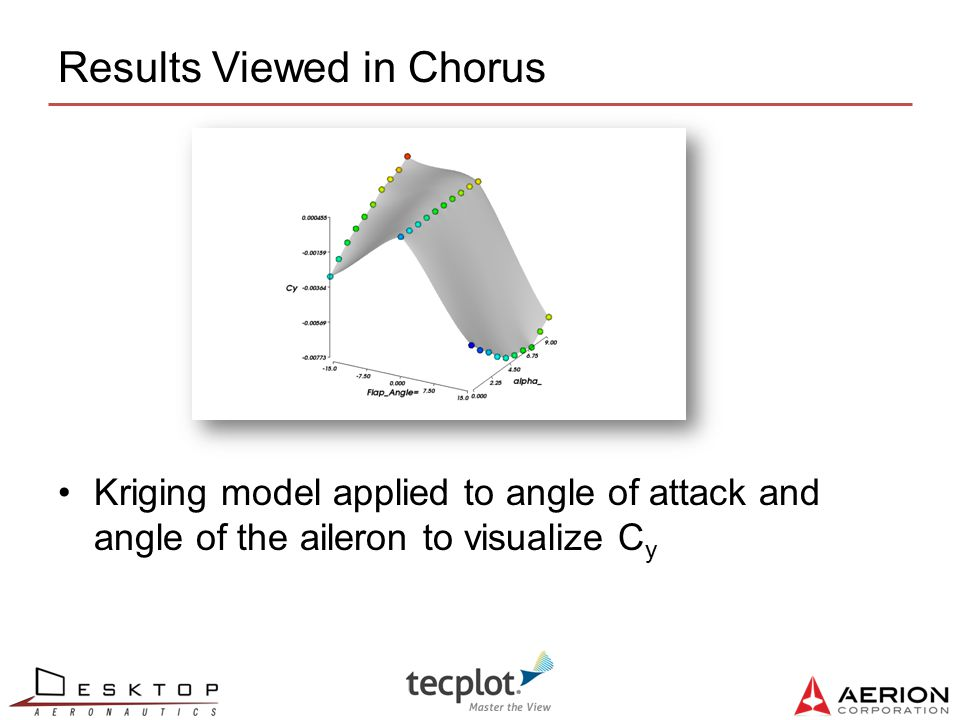 15 Results Viewed in Chorus Kriging model applied to angle of attack and angle of the aileron to visualize C y