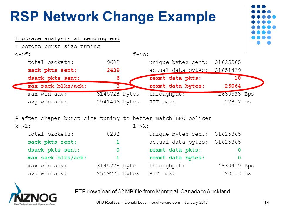 RSP Network Change Example UFB Realities – Donald Love – resolveware.com – January 2013 14 FTP download of 32 MB file from Montreal, Canada to Auckland tcptrace analysis at sending end # before burst size tuning e->f: f->e: total packets: 9692 unique bytes sent: 31625365 sack pkts sent: 2439 actual data bytes: 31651429 dsack pkts sent: 6 rexmt data pkts: 18 max sack blks/ack: 3 rexmt data bytes: 26064 max win adv: 3145728 bytes throughput: 2630533 Bps avg win adv: 2541406 bytes RTT max: 278.7 ms # after shaper burst size tuning to better match LFC policer k->l: l->k: total packets: 8282 unique bytes sent: 31625365 sack pkts sent: 1 actual data bytes: 31625365 dsack pkts sent: 0 rexmt data pkts: 0 max sack blks/ack: 1 rexmt data bytes: 0 max win adv: 3145728 byte throughput: 4830419 Bps avg win adv: 2559270 bytes RTT max: 281.3 ms