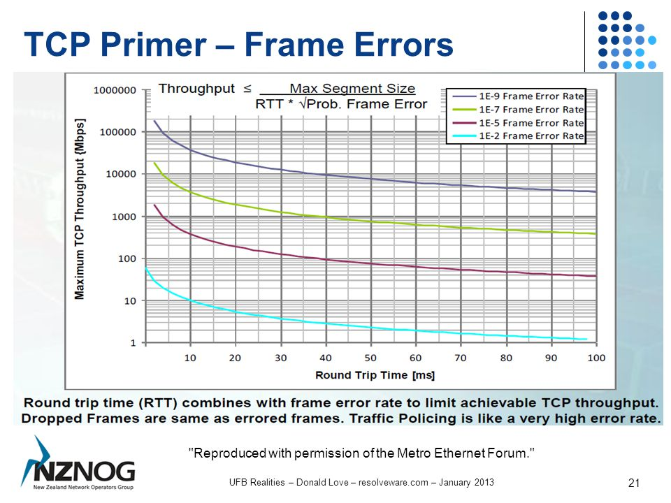 TCP Primer – Frame Errors UFB Realities – Donald Love – resolveware.com – January 2013 21 Reproduced with permission of the Metro Ethernet Forum.