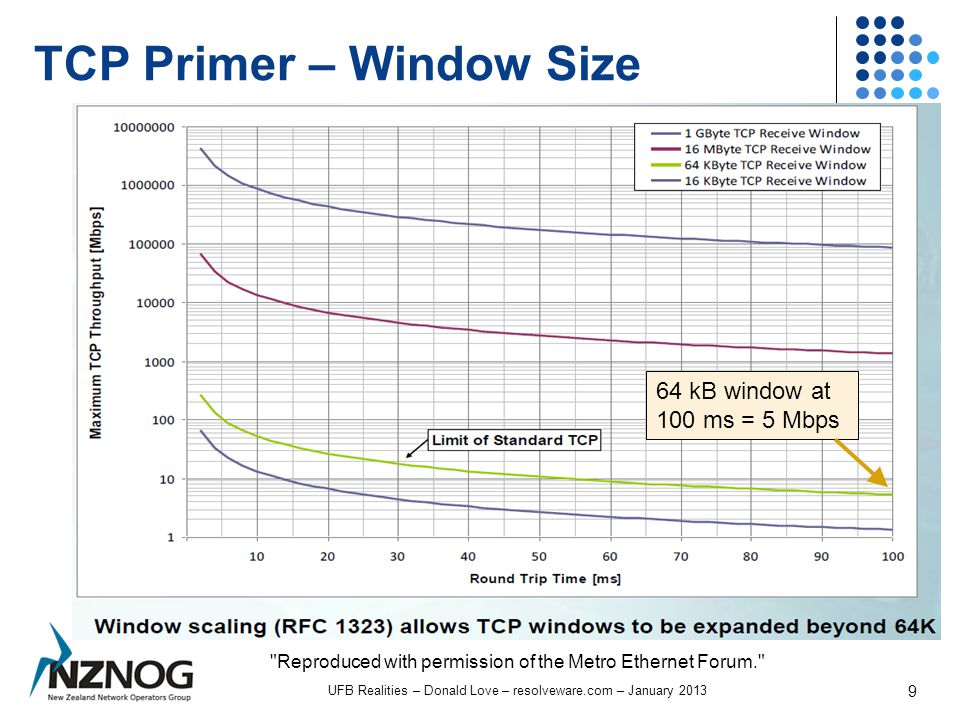 TCP Primer – Window Size UFB Realities – Donald Love – resolveware.com – January 2013 9 Reproduced with permission of the Metro Ethernet Forum. 64 kB window at 100 ms = 5 Mbps