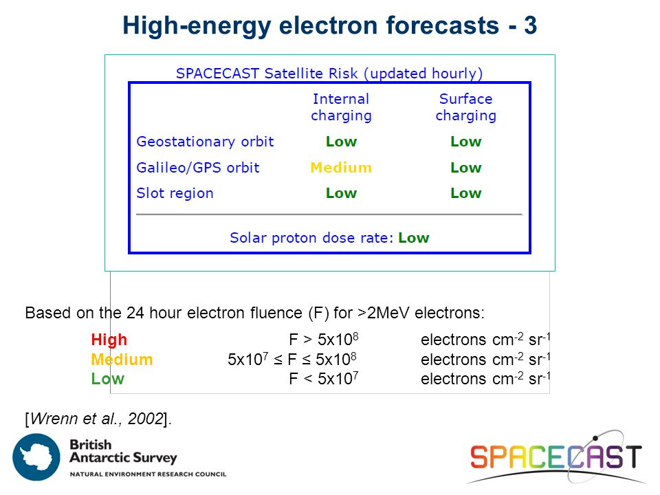 High-energy electron forecasts - 3 Based on the 24 hour electron fluence (F) for >2MeV electrons: HighF > 5x10 8 electrons cm -2 sr -1 Medium 5x10 7 ≤ F ≤ 5x10 8 electrons cm -2 sr -1 LowF < 5x10 7 electrons cm -2 sr -1 [Wrenn et al., 2002].