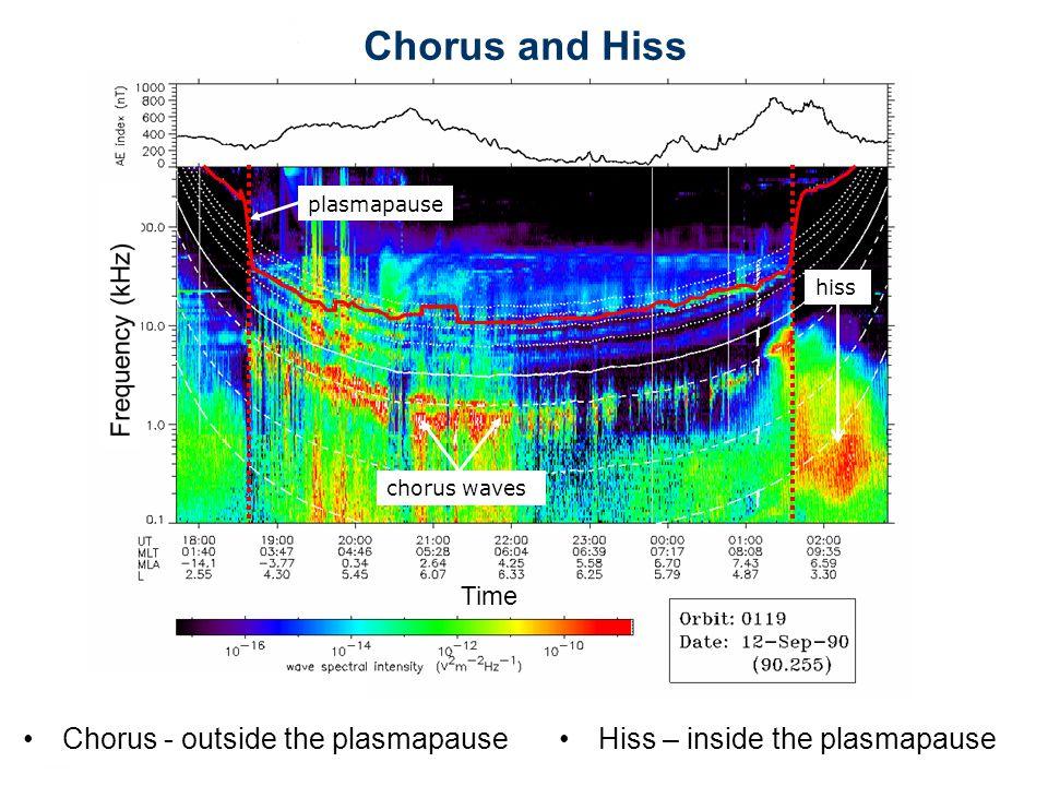 chorus waves plasmapause Chorus - outside the plasmapause Chorus and Hiss Time hiss Hiss – inside the plasmapause