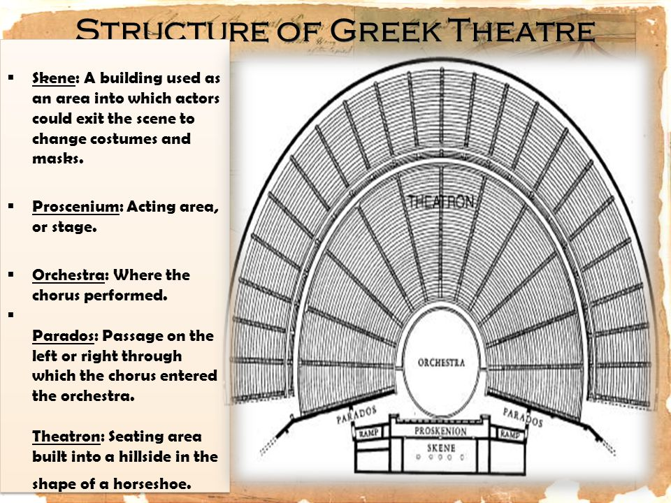 Structure of Greek Theatre  Skene: A building used as an area into which actors could exit the scene to change costumes and masks.  Proscenium: Acti