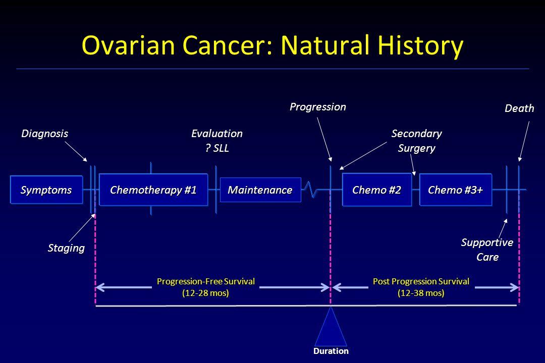 Trebananib: Phase III Studies Weekly paclitaxel + Trebananib ClinicalTrials.gov.