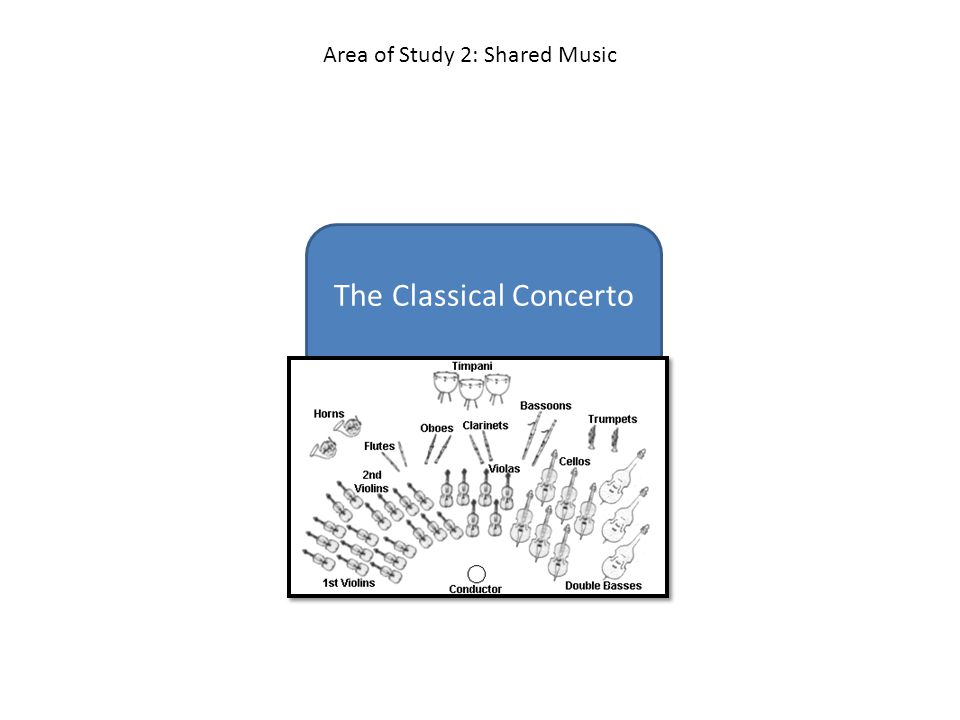 The Classical Concerto Area of Study 2: Shared Music