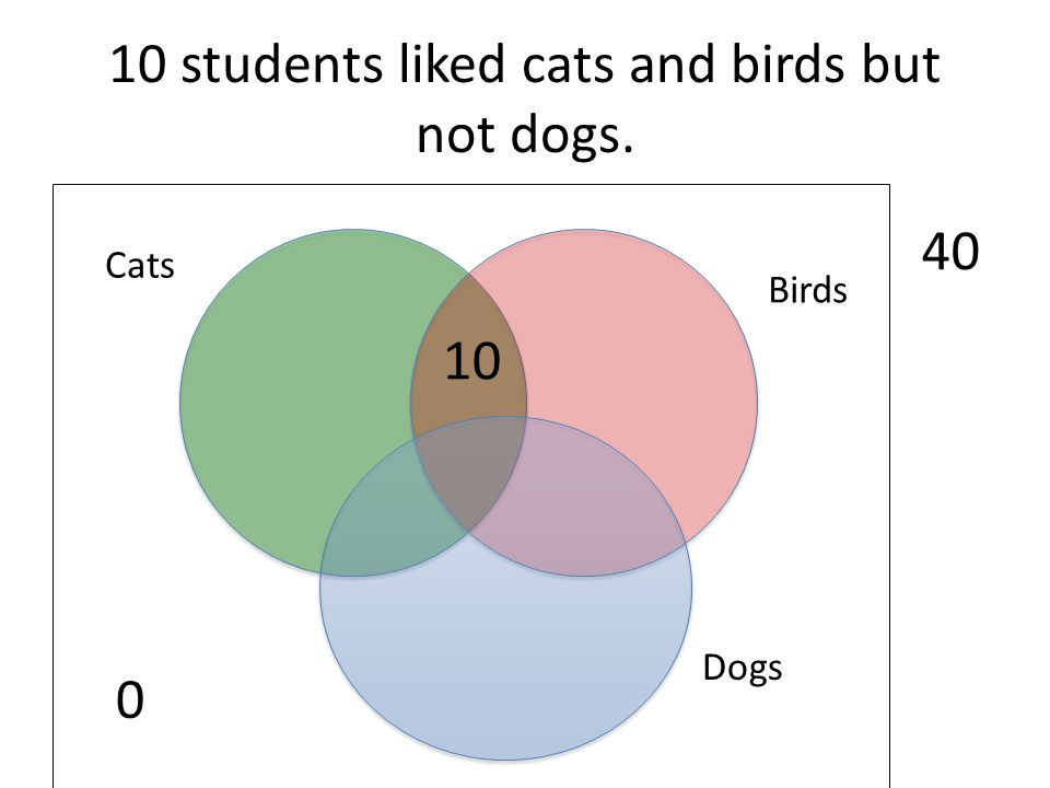 10 students liked cats and birds but not dogs. 0 Dogs Birds Cats 40 10