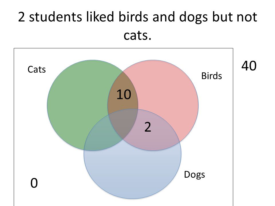 2 students liked birds and dogs but not cats. 0 Dogs Birds Cats 40 10 2