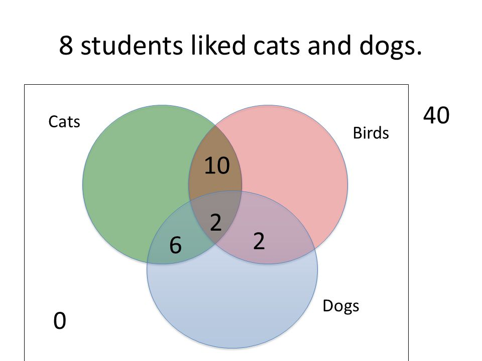 8 students liked cats and dogs. 0 Dogs Birds Cats 40 10 2 2 6
