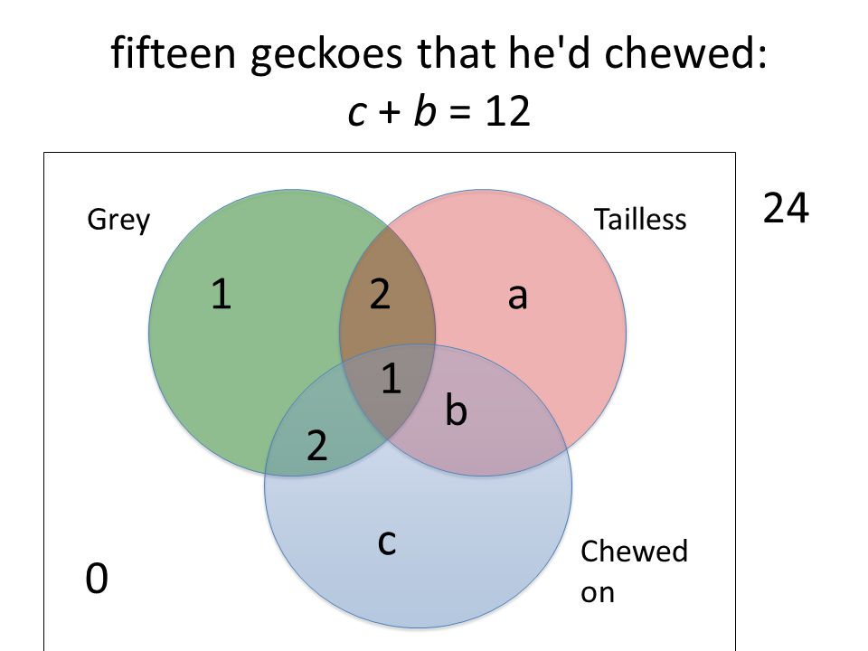 fifteen geckoes that he'd chewed: c + b = 12 0 Chewed on TaillessGrey 24 1 2 2 1a b c