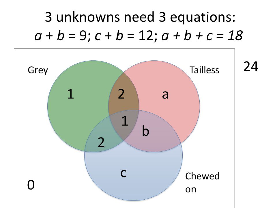 3 unknowns need 3 equations: a + b = 9; c + b = 12; a + b + c = 18 0 Chewed on TaillessGrey 24 1 2 2 1a b c