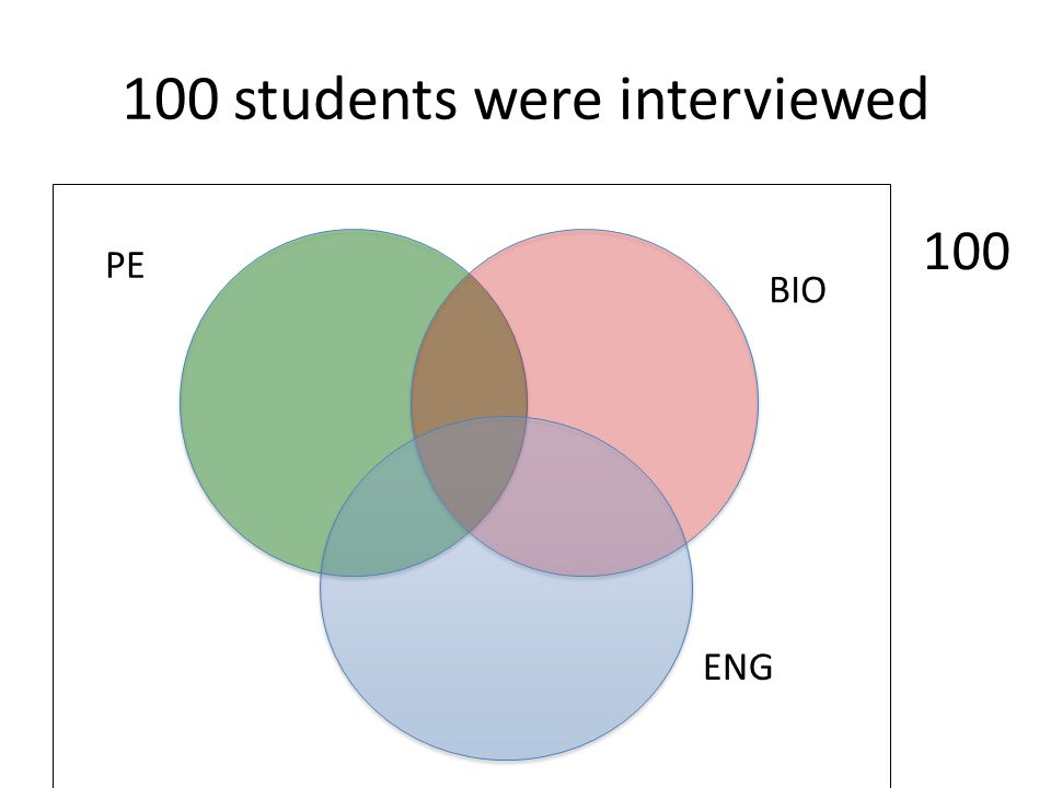 100 students were interviewed ENG BIO PE 100