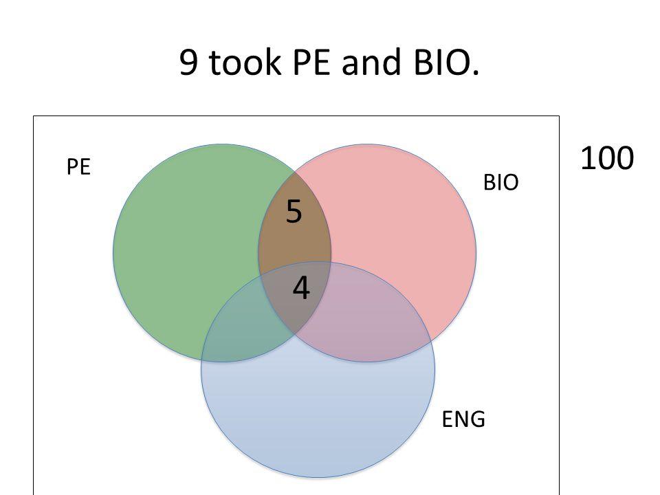 9 took PE and BIO. ENG BIO PE 100 4 5