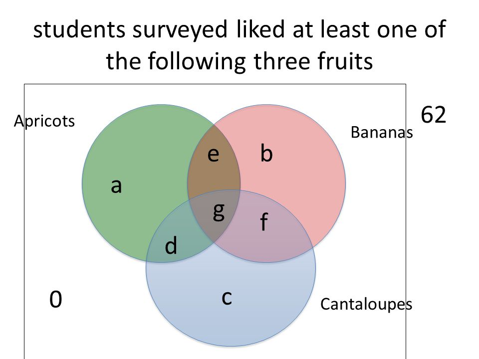 students surveyed liked at least one of the following three fruits Cantaloupes Bananas Apricots 62 g e d f a b c 0