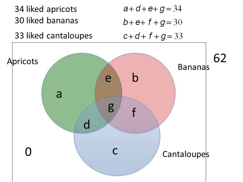 34 liked apricots 30 liked bananas 33 liked cantaloupes Cantaloupes Bananas Apricots 62 g e d f a b c 0
