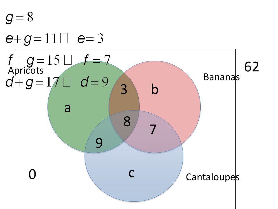 Cantaloupes Bananas Apricots 62 8 3 9 7 a b c 0