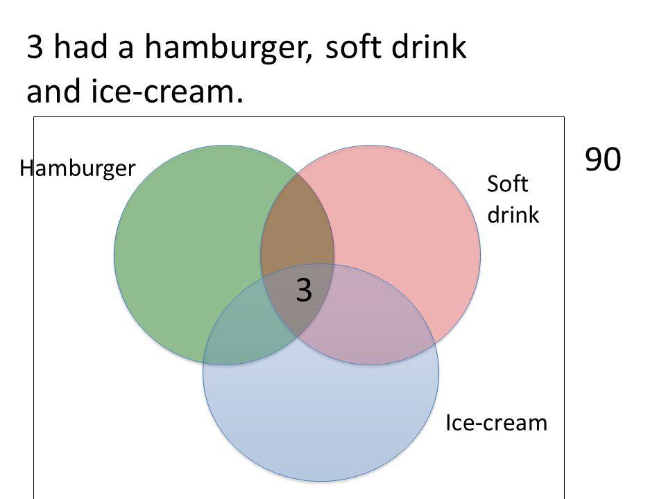 Ice-cream Soft drink Hamburger 90 3 3 had a hamburger, soft drink and ice-cream.