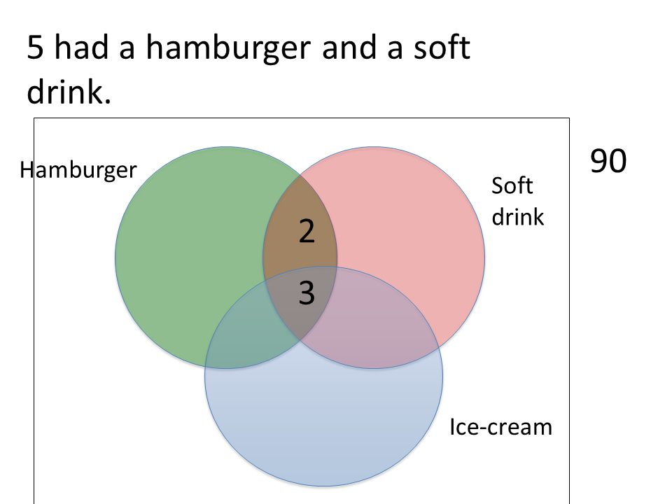 Ice-cream Soft drink Hamburger 90 3 5 had a hamburger and a soft drink. 2