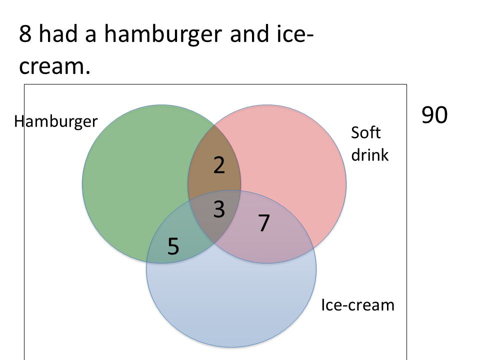 Ice-cream Soft drink Hamburger 90 3 8 had a hamburger and ice- cream. 2 7 5