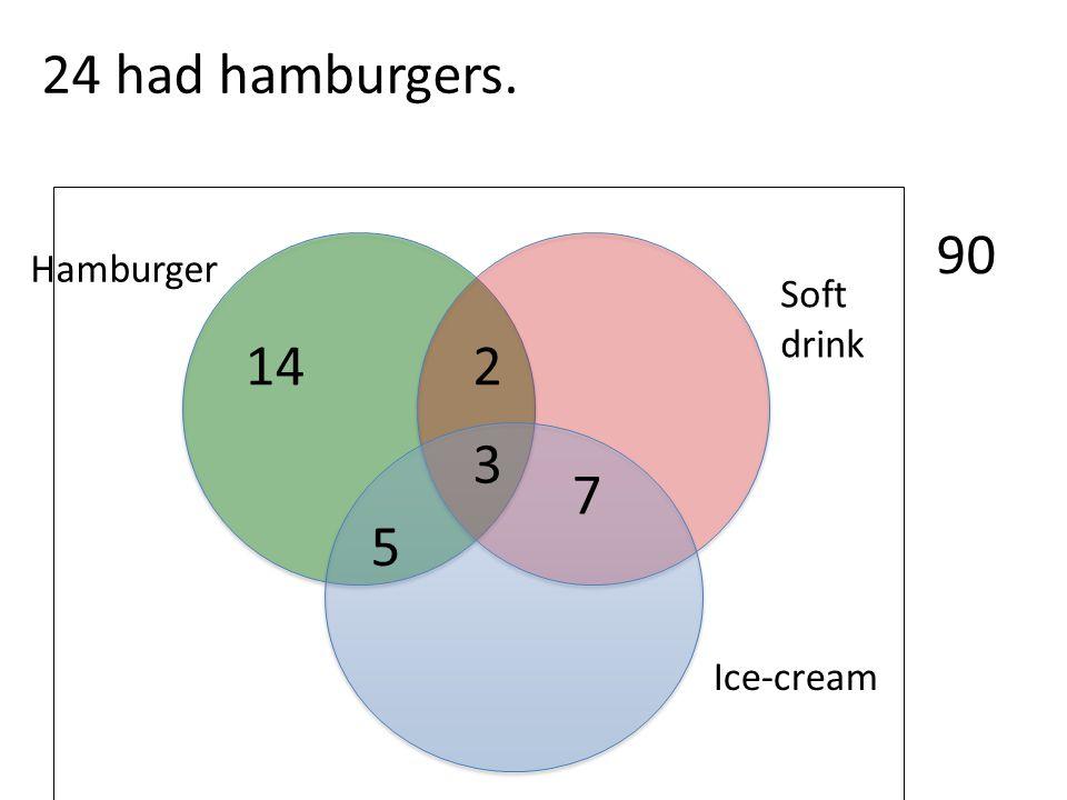 Ice-cream Soft drink Hamburger 90 3 24 had hamburgers. 2 7 5 14