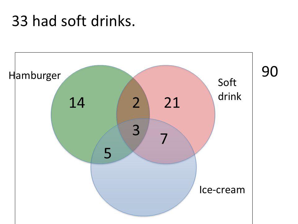 Ice-cream Soft drink Hamburger 90 3 33 had soft drinks. 2 7 5 14 21