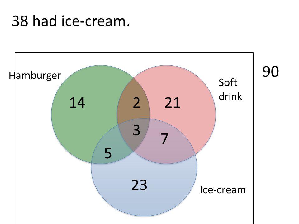 Ice-cream Soft drink Hamburger 90 3 38 had ice-cream. 2 7 5 14 21 23