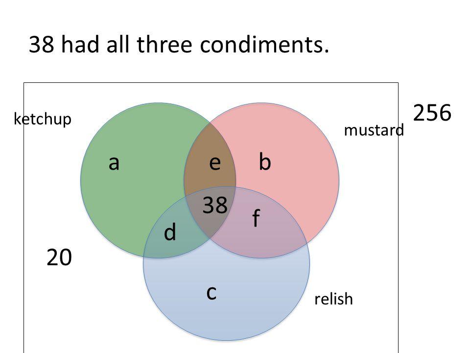38 had all three condiments. 20 relish mustard ketchup 256 38 e f d a b c