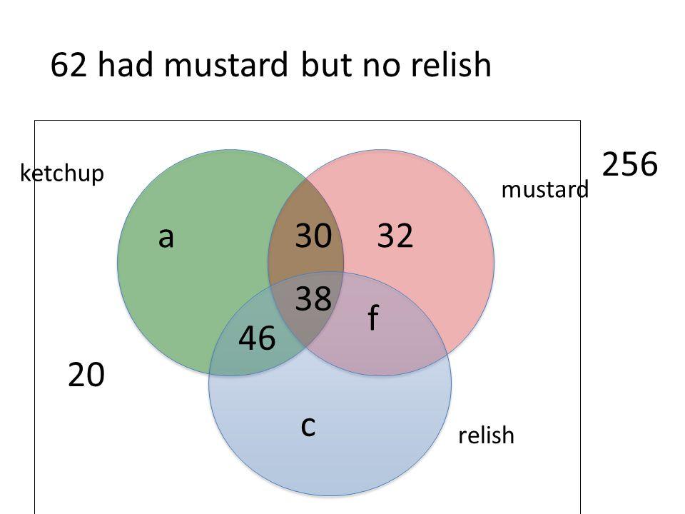 62 had mustard but no relish 20 relish mustard ketchup 256 38 30 f 46 a 32 c