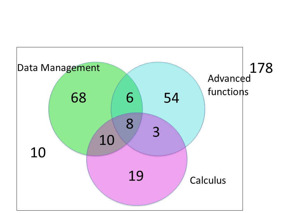 10 Calculus Advanced functions Data Management 178 8 6 3 10 68 54 19