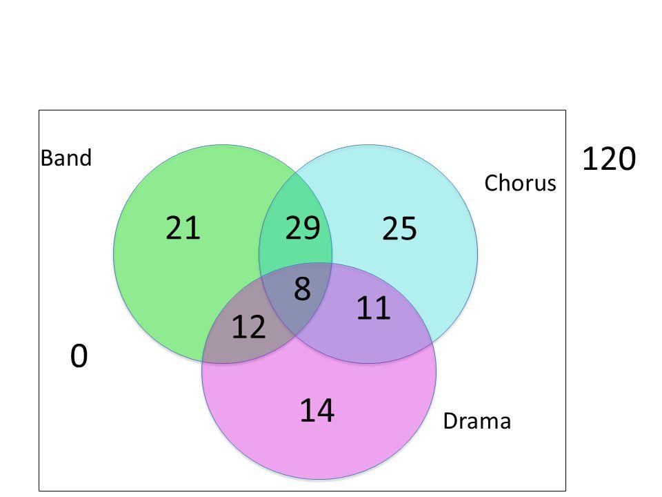 0 Drama Chorus Band 120 8 29 11 12 21 25 14