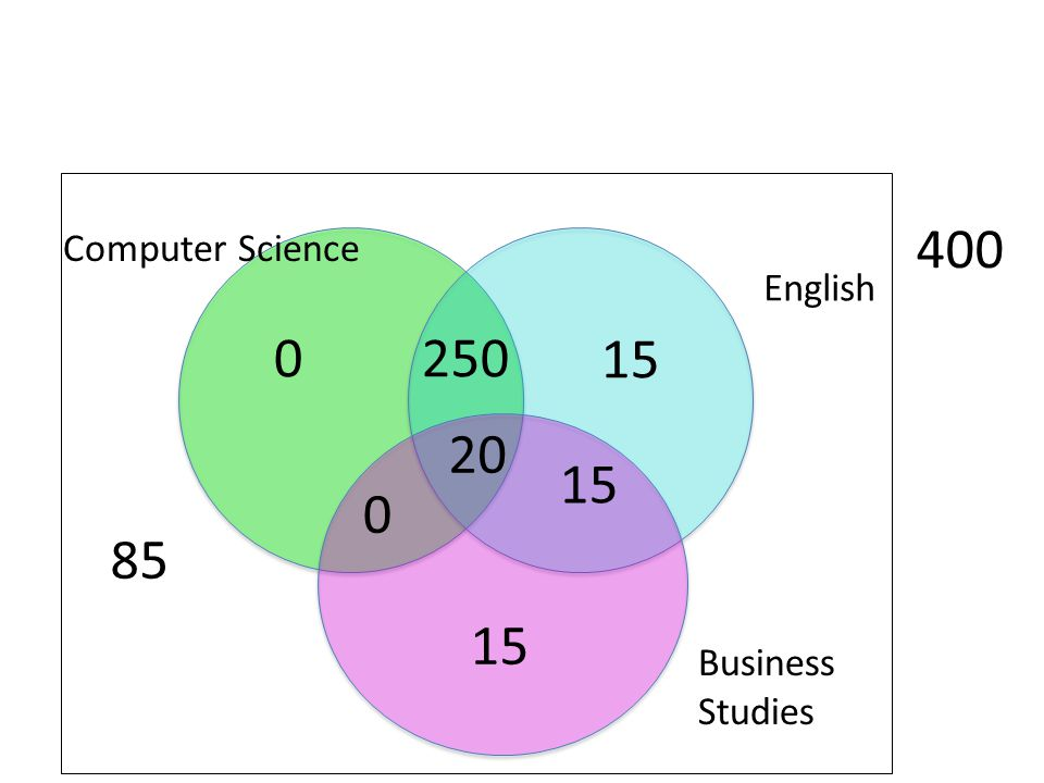 85 Business Studies English Computer Science 400 20 15 0 0 250