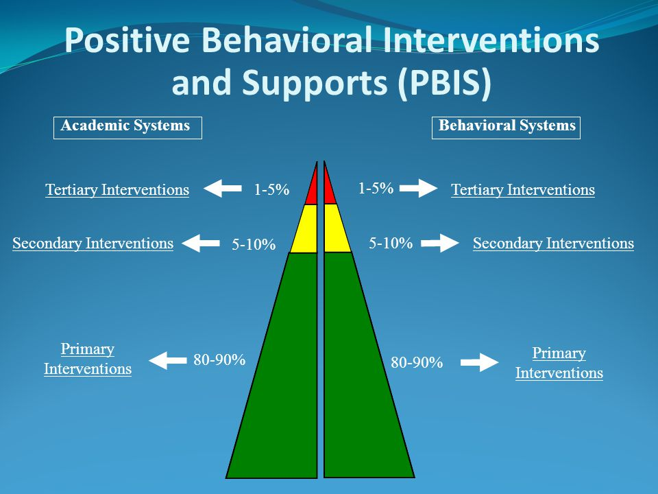Academic SystemsBehavioral Systems 1-5% Primary Interventions Positive Behavioral Interventions and Supports (PBIS) Primary Interventions Secondary In