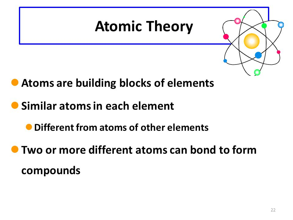 22 Atomic Theory Atoms are building blocks of elements Similar atoms in each element Different from atoms of other elements Two or more different atoms can bond to form compounds