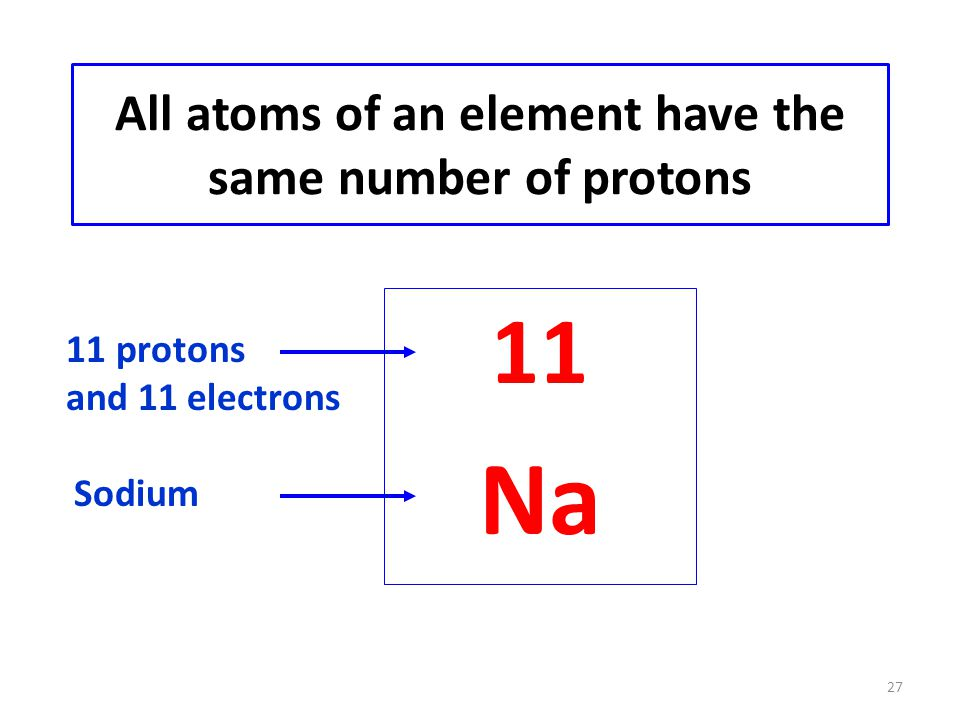 27 All atoms of an element have the same number of protons 11 Na 11 protons and 11 electrons Sodium