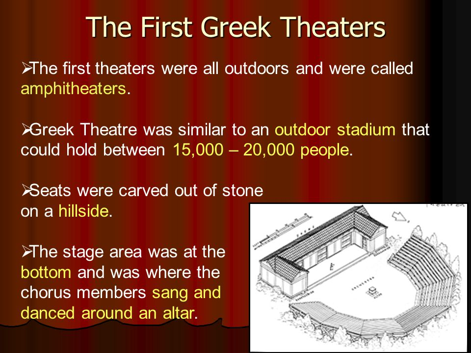 The First Greek Theaters  The first theaters were all outdoors and were called amphitheaters.  Greek Theatre was similar to an outdoor stadium that