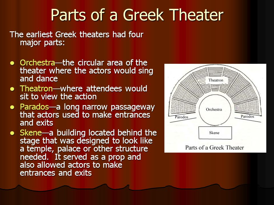 Parts of a Greek Theater The earliest Greek theaters had four major parts: Orchestra—the circular area of the theater where the actors would sing and
