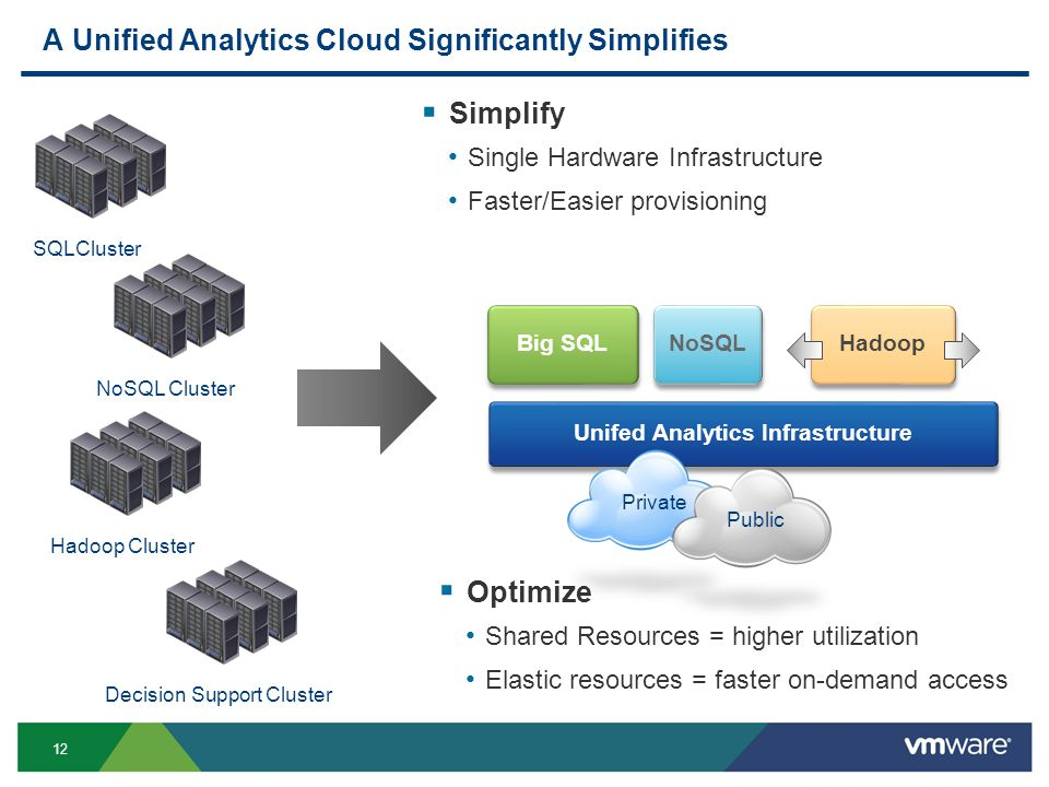 12 SQLCluster Unifed Analytics Infrastructure Hadoop Cluster Private Public Big SQL A Unified Analytics Cloud Significantly Simplifies Hadoop NoSQL Decision Support ClusterNoSQL Cluster  Simplify Single Hardware Infrastructure Faster/Easier provisioning  Optimize Shared Resources = higher utilization Elastic resources = faster on-demand access