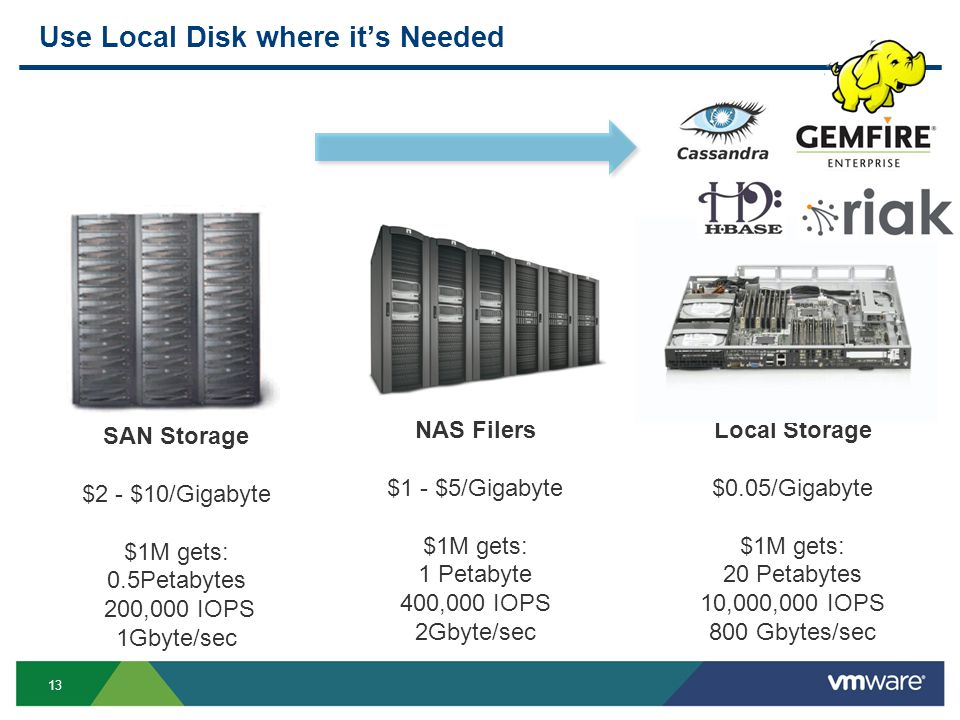 13 Use Local Disk where it's Needed SAN Storage $2 - $10/Gigabyte $1M gets: 0.5Petabytes 200,000 IOPS 1Gbyte/sec NAS Filers $1 - $5/Gigabyte $1M gets: 1 Petabyte 400,000 IOPS 2Gbyte/sec Local Storage $0.05/Gigabyte $1M gets: 20 Petabytes 10,000,000 IOPS 800 Gbytes/sec