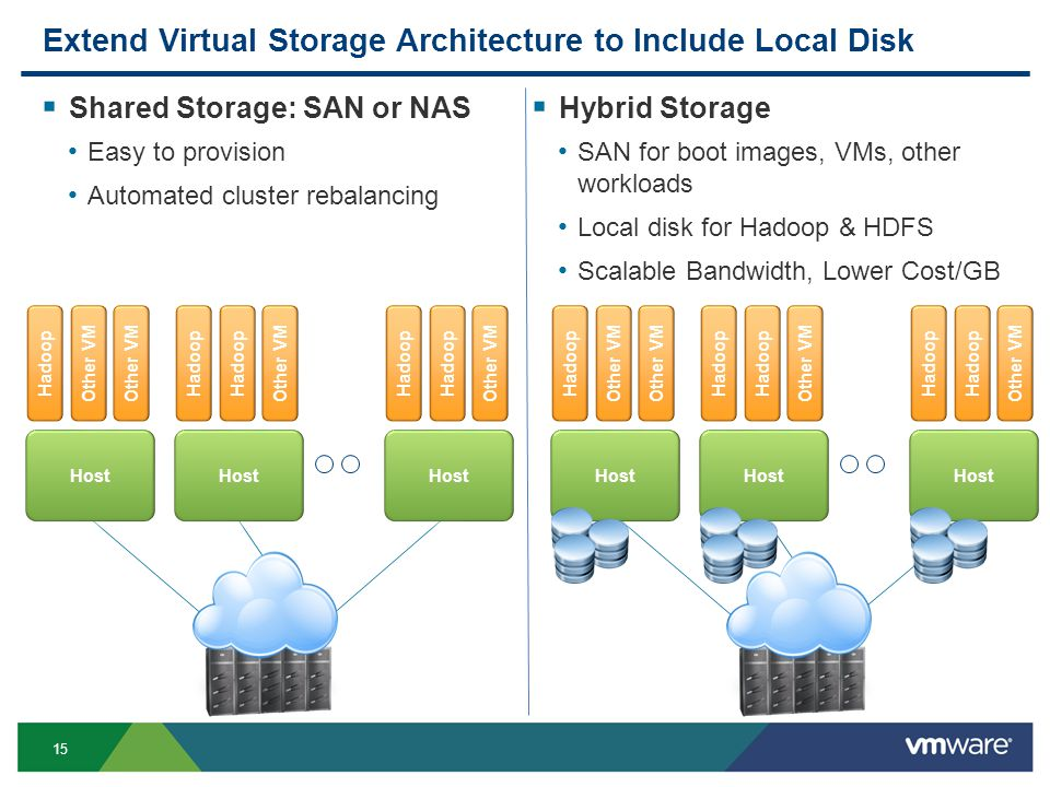 15 Extend Virtual Storage Architecture to Include Local Disk  Shared Storage: SAN or NAS Easy to provision Automated cluster rebalancing  Hybrid Storage SAN for boot images, VMs, other workloads Local disk for Hadoop & HDFS Scalable Bandwidth, Lower Cost/GB Host Hadoop Other VM Host Hadoop Other VM Host Hadoop Other VM Host Hadoop Other VM Host Hadoop Other VM Host Hadoop Other VM