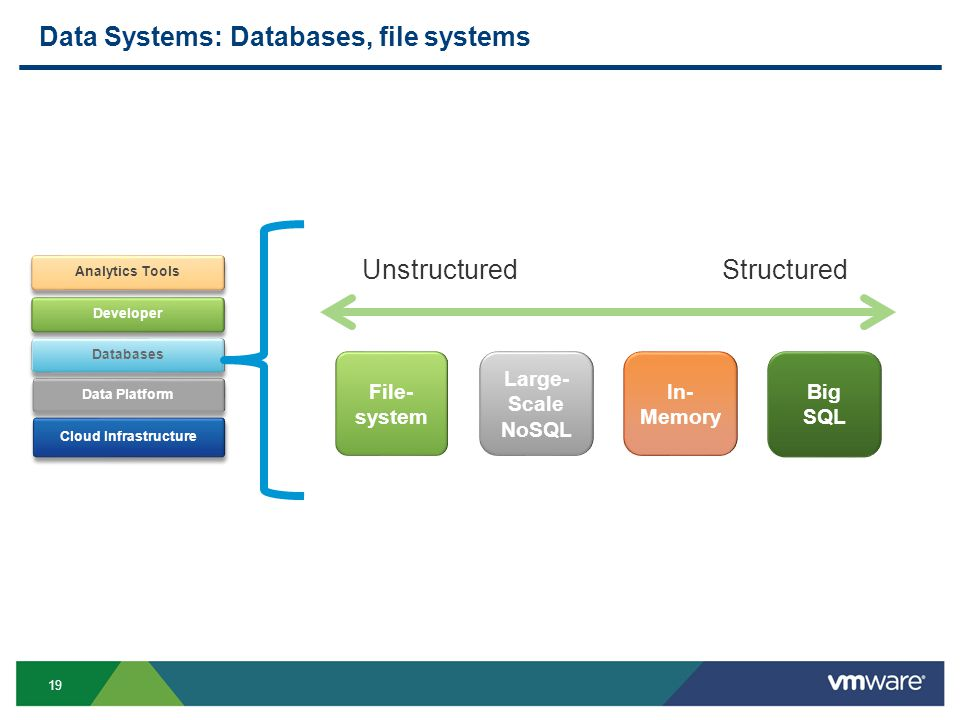 19 Data Systems: Databases, file systems Cloud Infrastructure Data Platform Developer Analytics Tools Databases File- system Big SQL Large- Scale NoSQ
