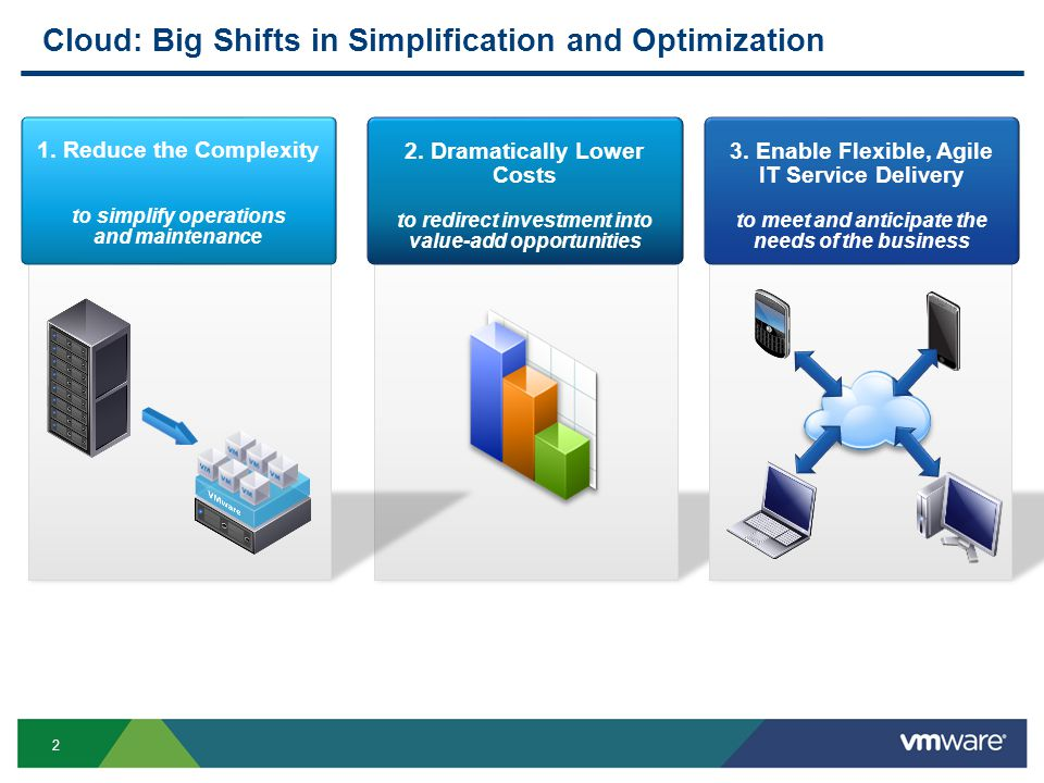 2 Cloud: Big Shifts in Simplification and Optimization 2. Dramatically Lower Costs to redirect investment into value-add opportunities 3. Enable Flexi