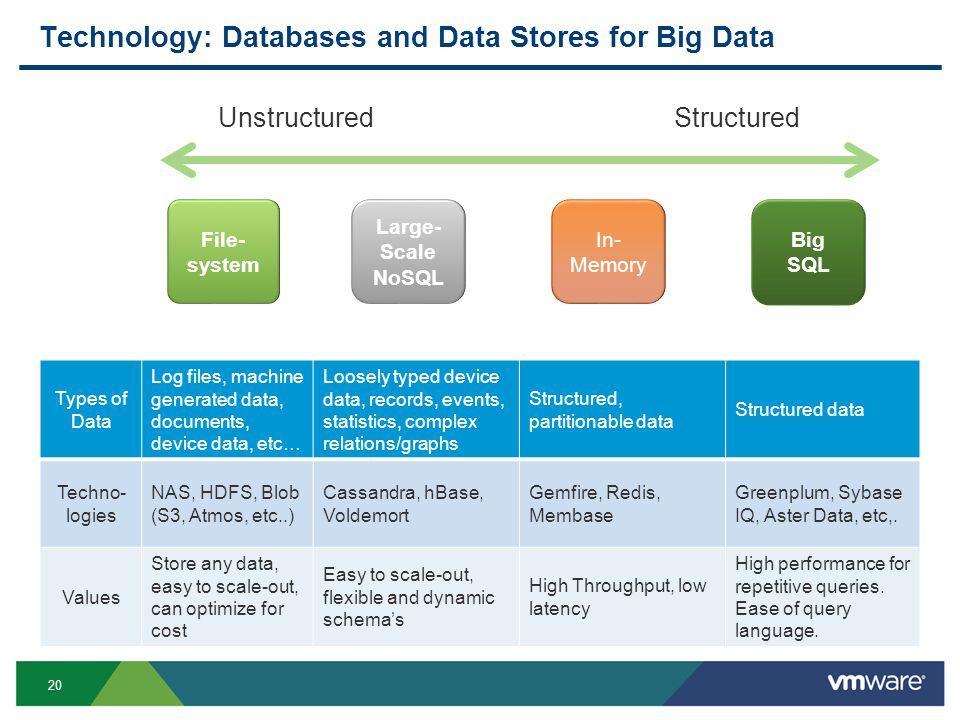 20 Technology: Databases and Data Stores for Big Data File- system Big SQL Large- Scale NoSQL Large- Scale NoSQL In- Memory UnstructuredStructured Types of Data Log files, machine generated data, documents, device data, etc… Loosely typed device data, records, events, statistics, complex relations/graphs Structured, partitionable data Structured data Techno- logies NAS, HDFS, Blob (S3, Atmos, etc..) Cassandra, hBase, Voldemort Gemfire, Redis, Membase Greenplum, Sybase IQ, Aster Data, etc,.